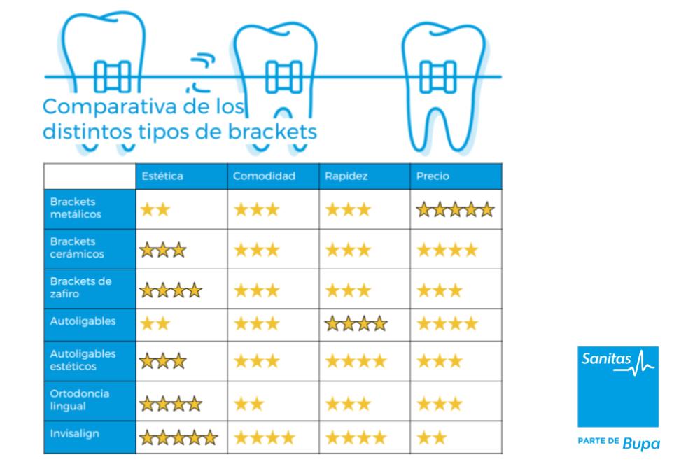 comparativa ortodoncia