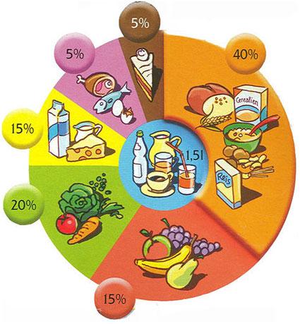 Cuestiones de seguridad de las dietas bajas en grasas