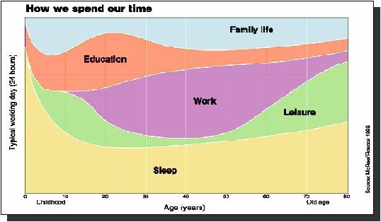 Como distribuimos nuestro tiempo